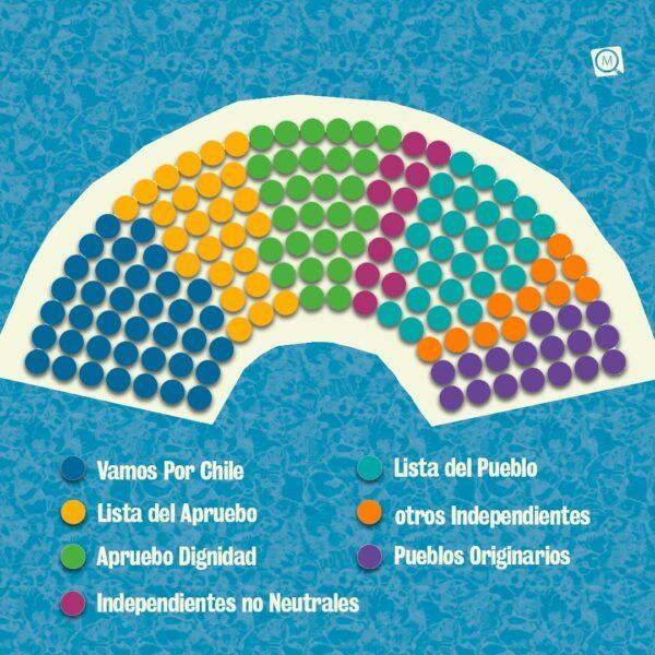 Sigue la transmisión de la primera sesión de la convención constitucional